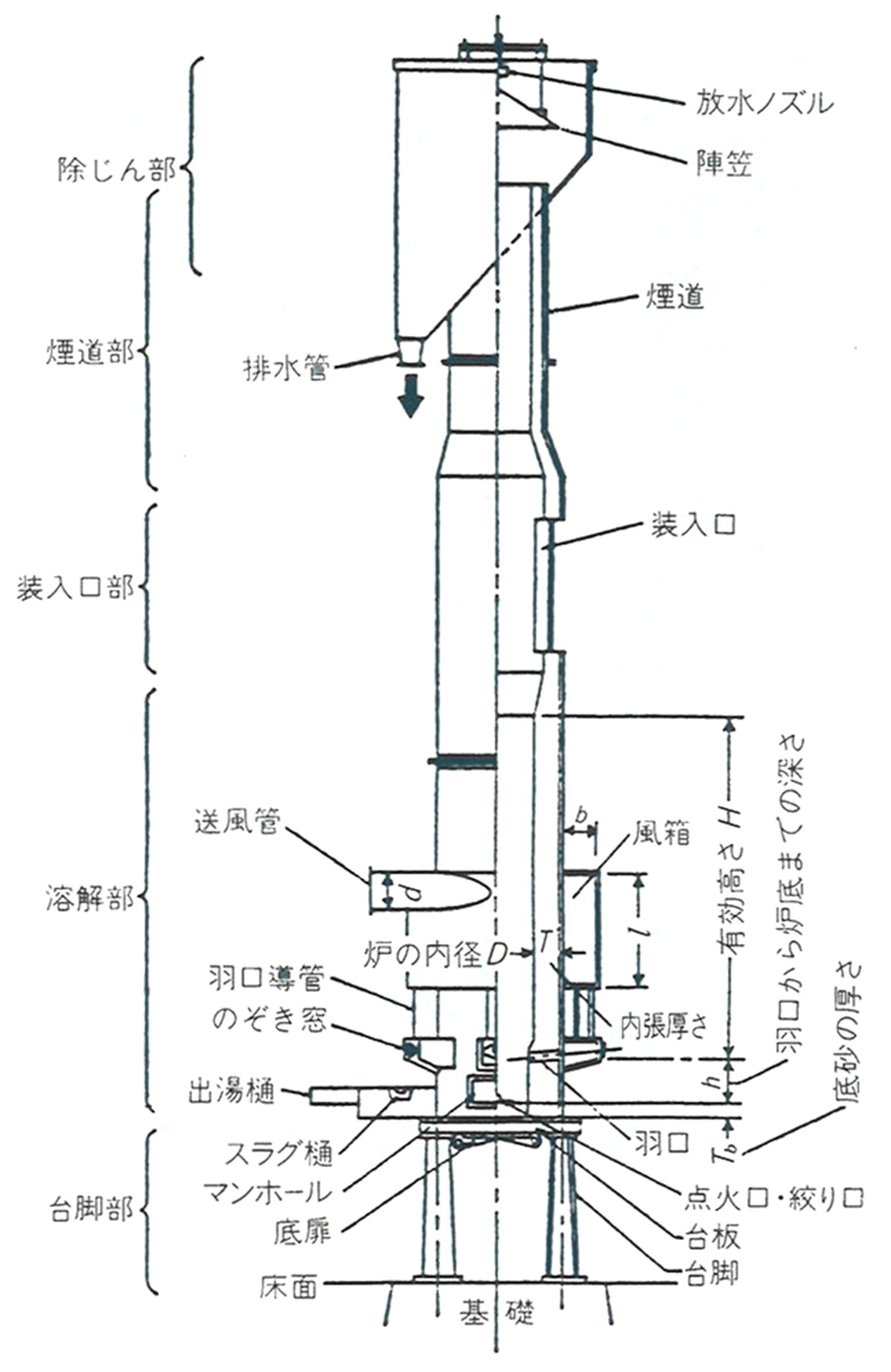 キュポラの構造