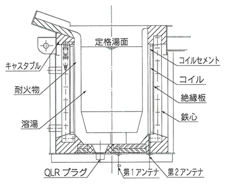 るつぼ型低周波誘導電気炉