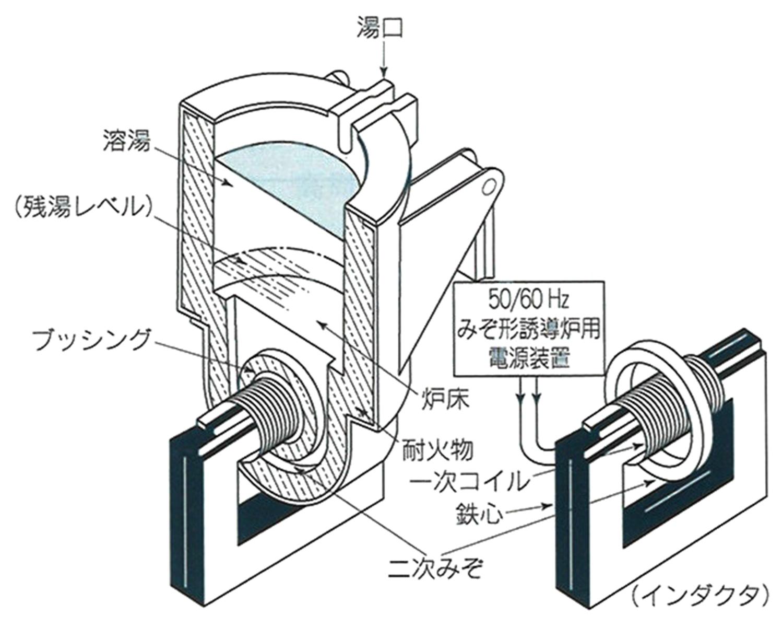 みぞ型低周波誘導電気炉