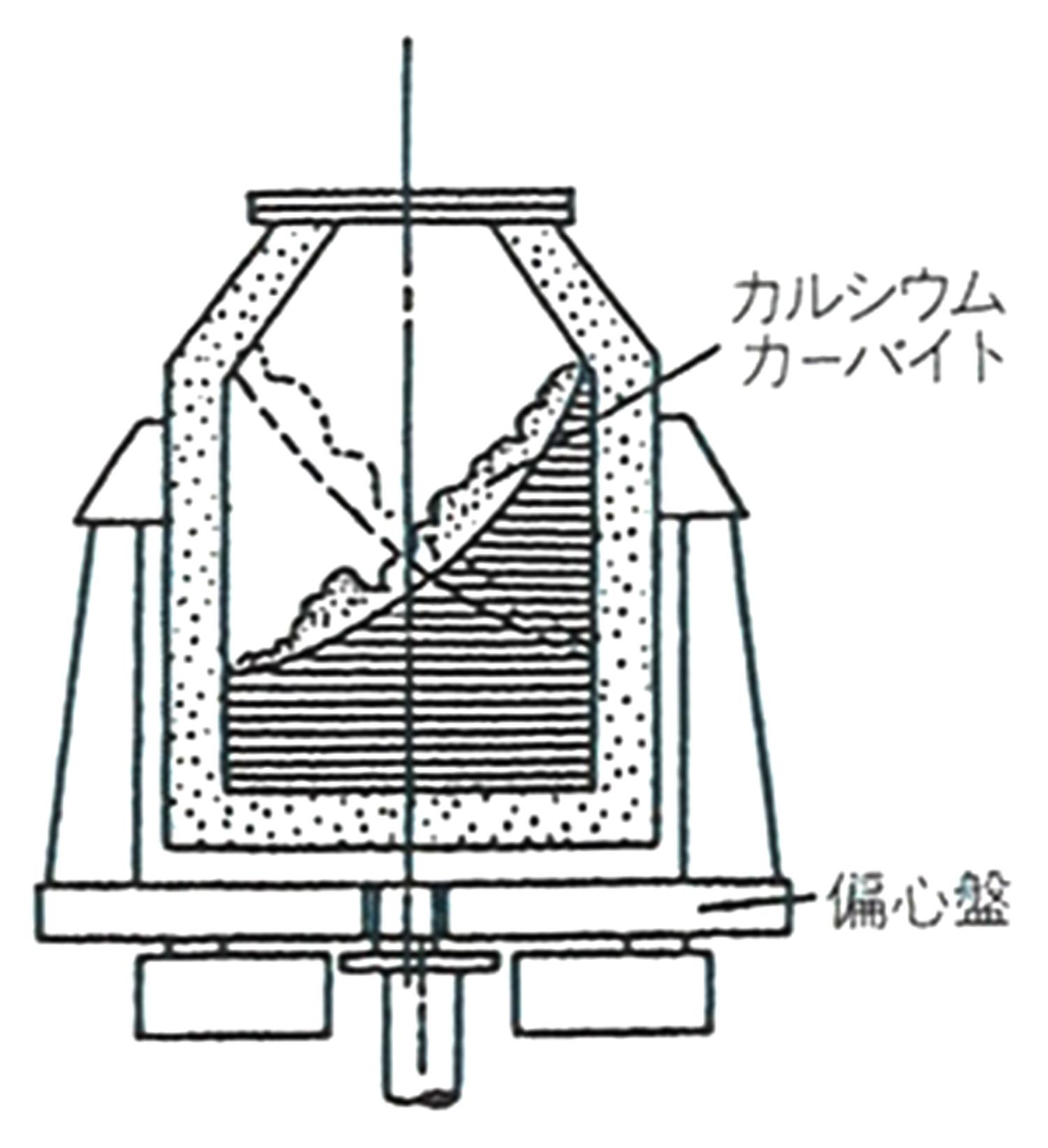 振動取鍋法