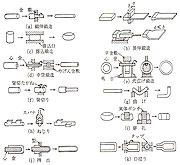 型鋳造の工程