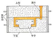 鋳造によらねばつくれない形状と鋳型の構成