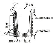 高周波誘導電気炉