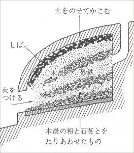 1600年前の福岡太宰府製鉄炉跡
