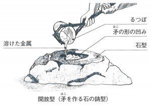 初期の頃の石の鋳型(開放型と合わせ型)