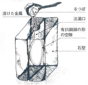 初期の頃の石の鋳型 合わせ型