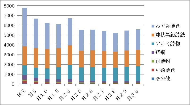 日本の鋳物製品生産量の推移