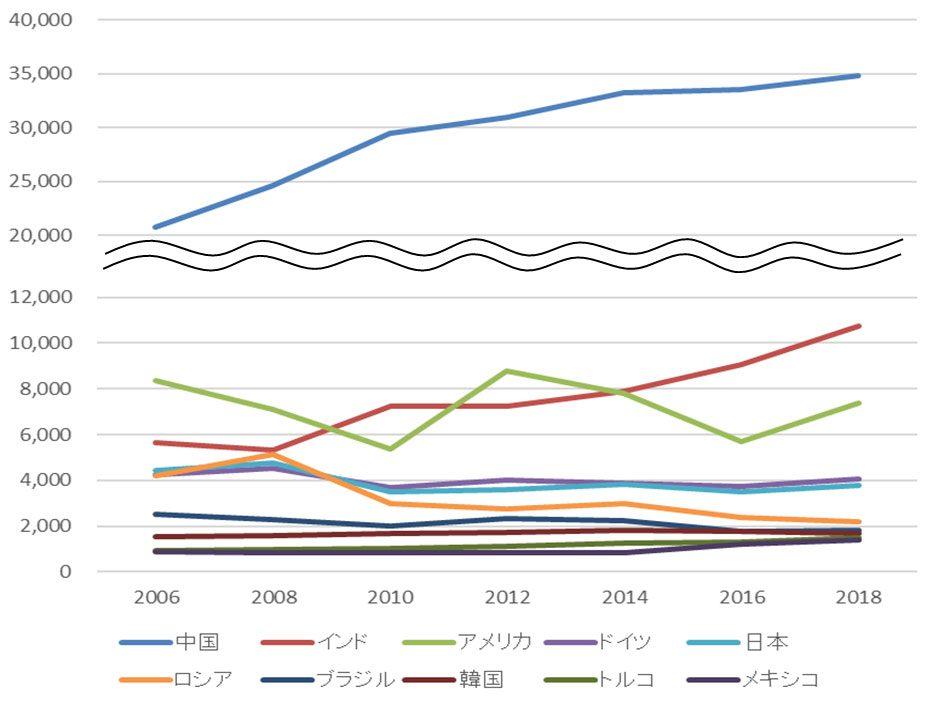 世界主要11ヶ国の銑鉄鋳物生産量(千トン)