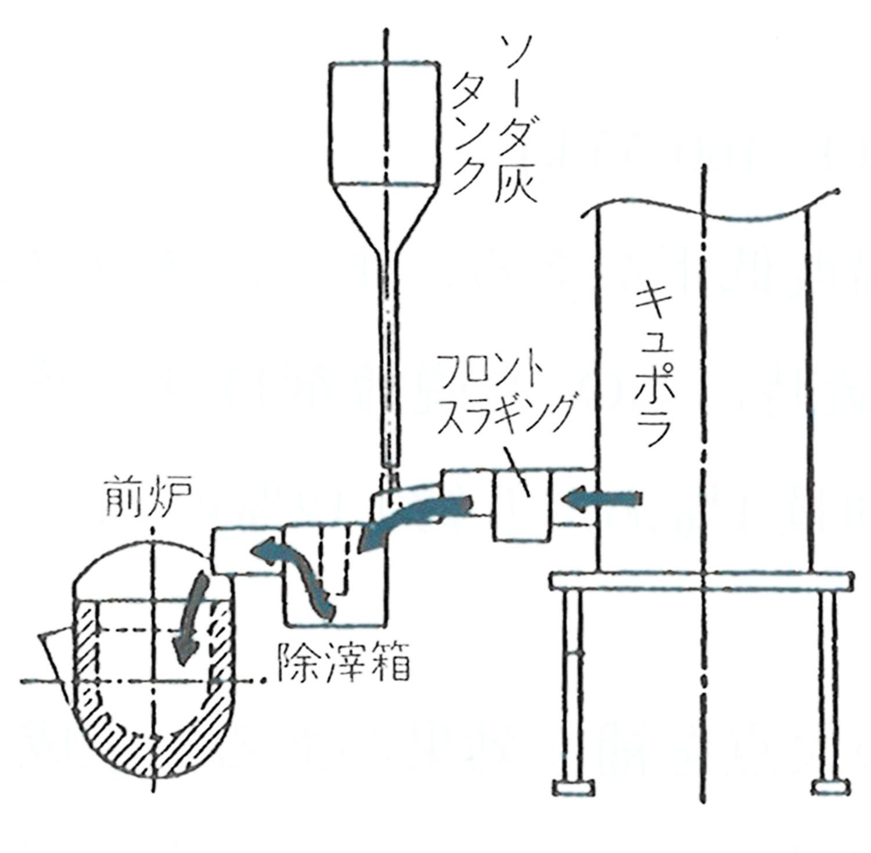 ポーラスプラグ法・振動取鍋法