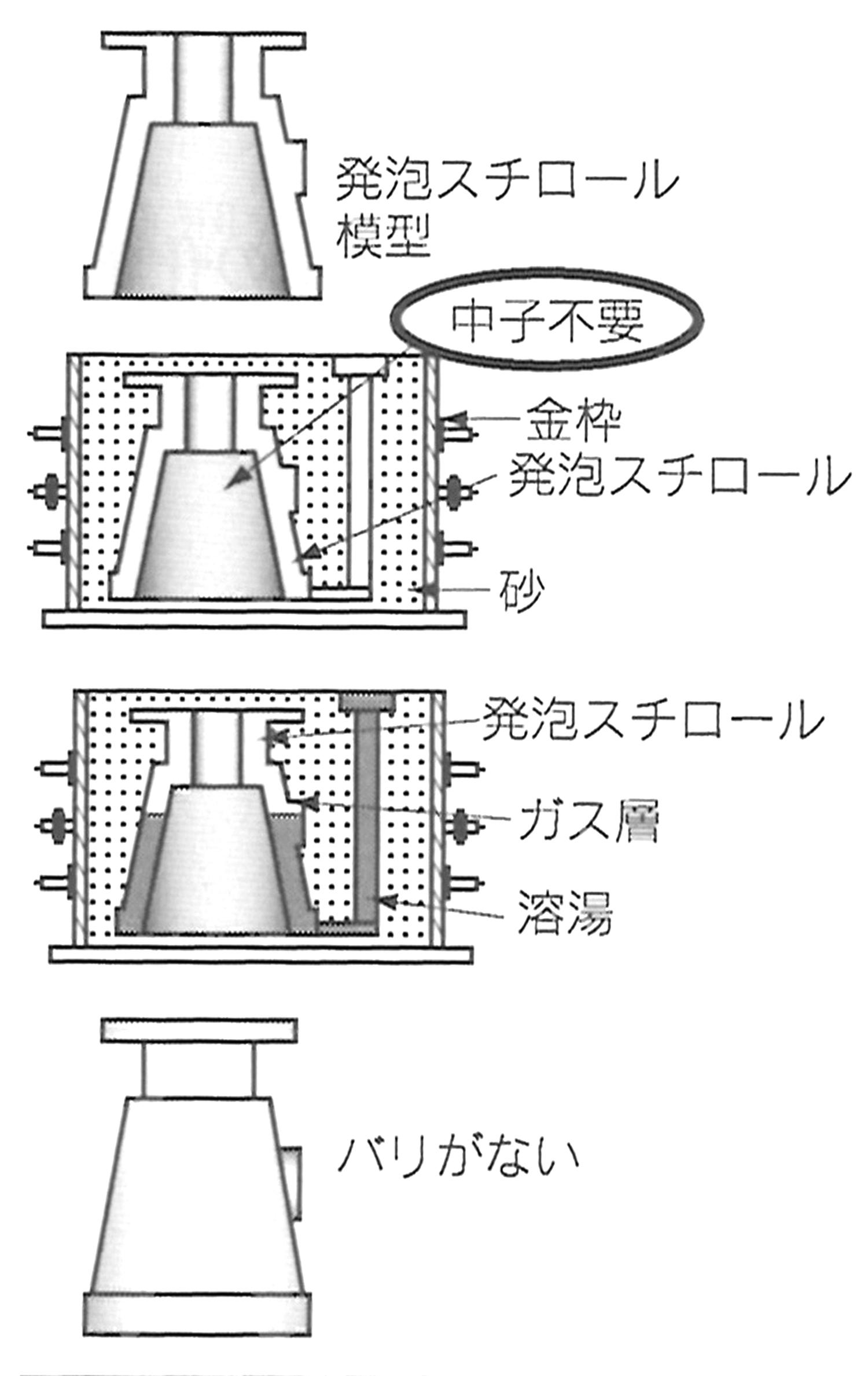 フルモールド鋳造法