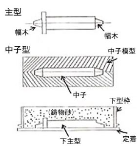 鋳物で造る場合(模型の準備)