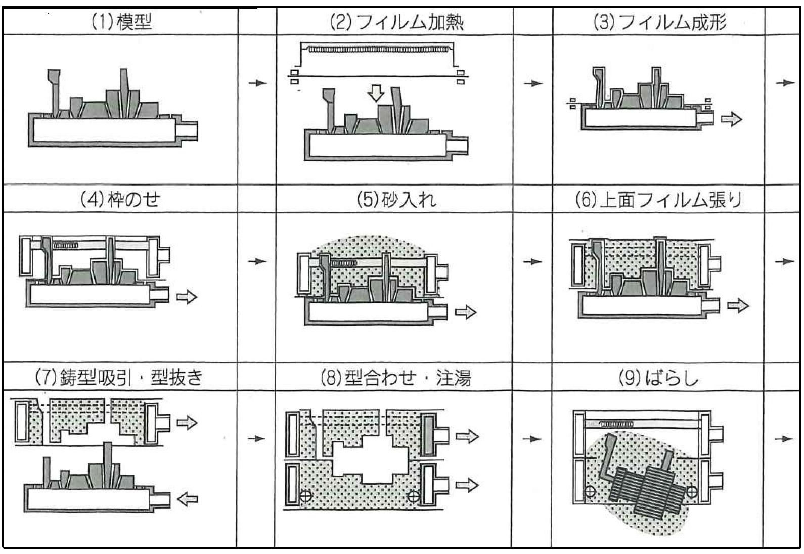 Vプロセス鋳造法の製造工程